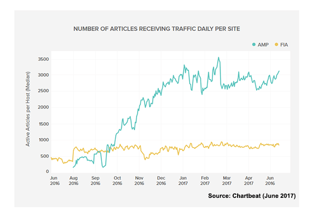 Graph shows that selected publishers see over 3000 AMP articles viewed, which is three times as many as FIA articles, at less than 1000, according to Chartbeat.