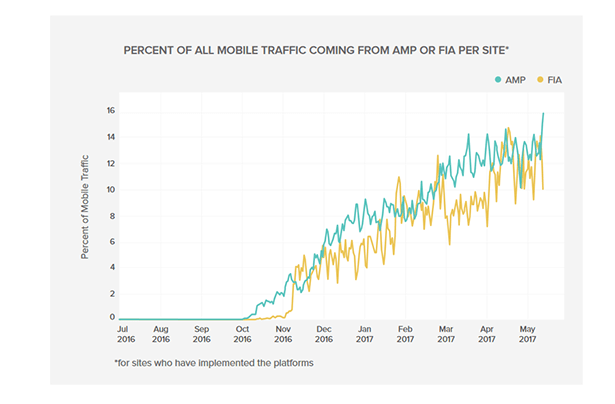 Graph shows steady rise in AMP and FIA contribution to mobile traffic. Today AMP is 16% and FIA is 14.8%.